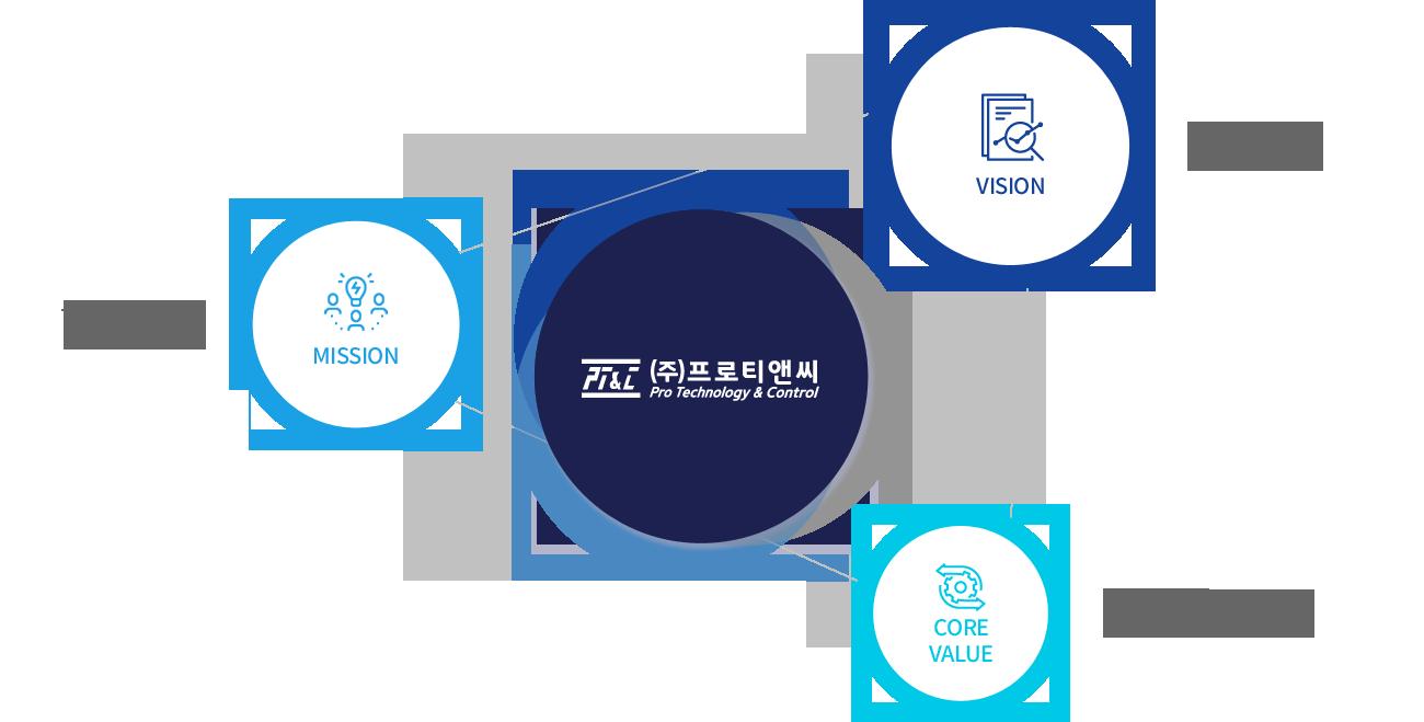 비전-연구,개발중심의 기술 혁신 구현, 미션-구성원들의 성장과 비전 실현. 코어벨류-자동화토탈솔루션서비스로 고객가치창출